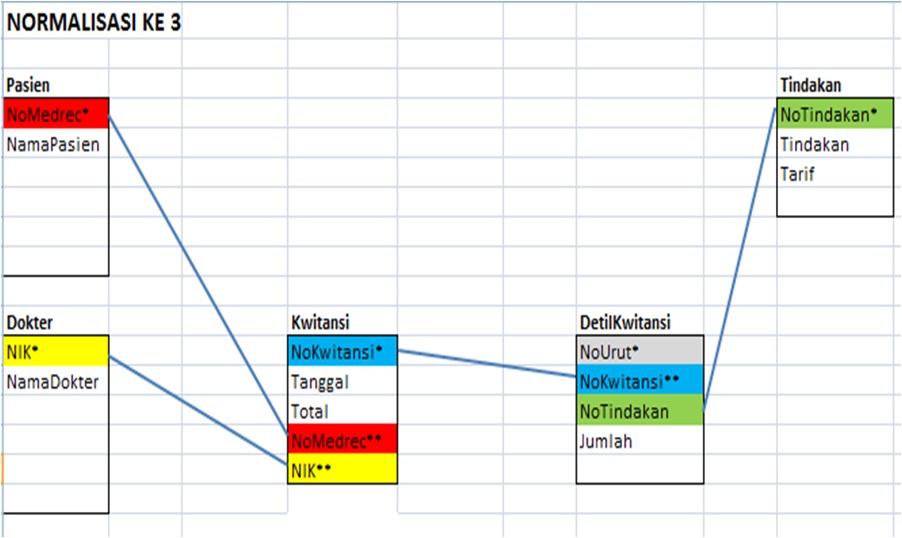 Contoh Normalisasi Basis Data Dari Kwitansi Rumah Sakit